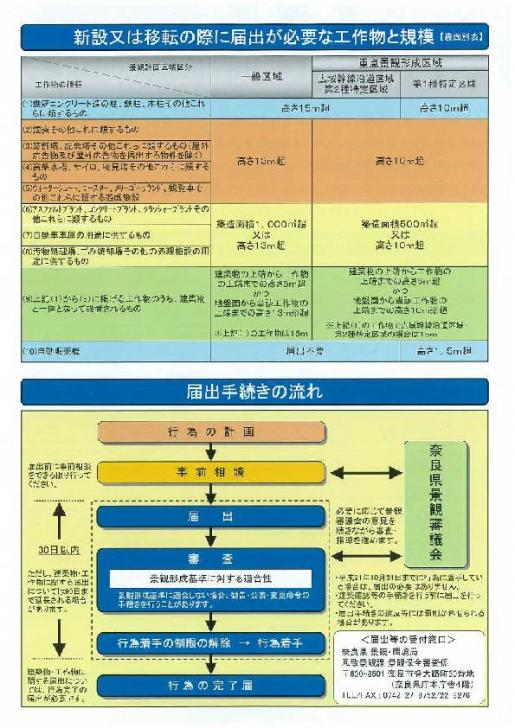 景観法に基づく届出制度 奈良県 ...