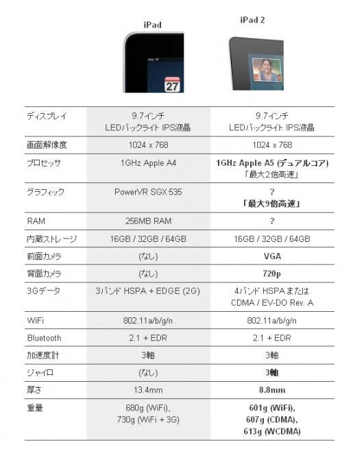 iPad比較.jpg