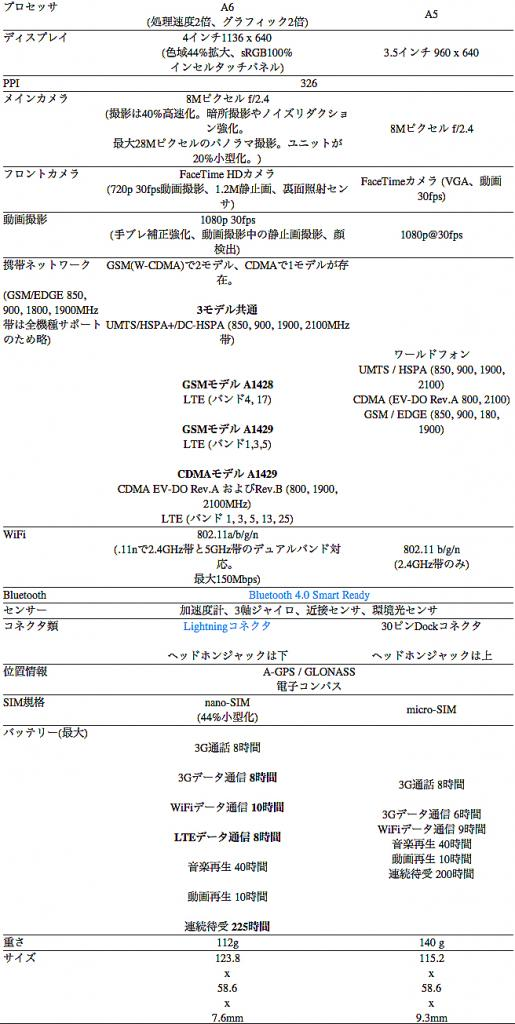 iPhone54S比較.jpg