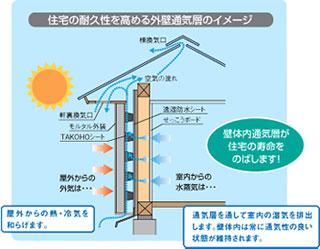 20100825通気モルタル工法断面.jpg