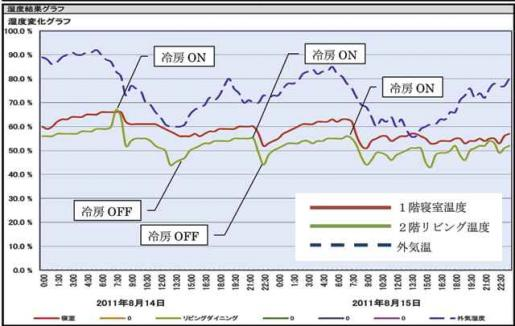 20111109湿度分析.jpg