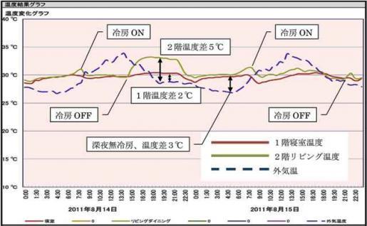 20111109温度分析.jpg