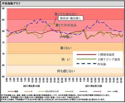 20111111不快指数.jpg