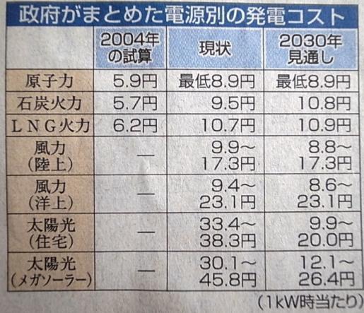 20111214エネルギーコスト.jpg
