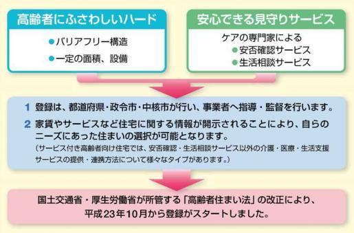 20111221高齢賃貸.jpg